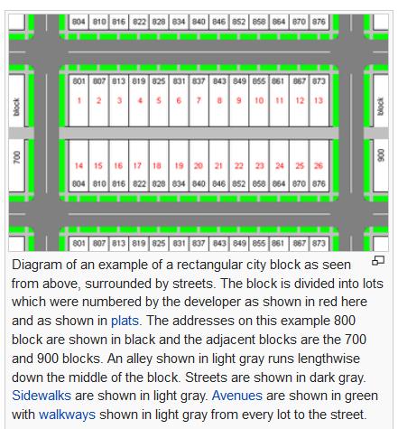 city data block