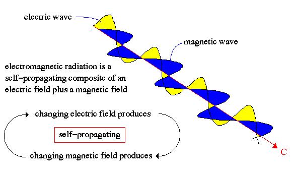 em wave maxwell 1