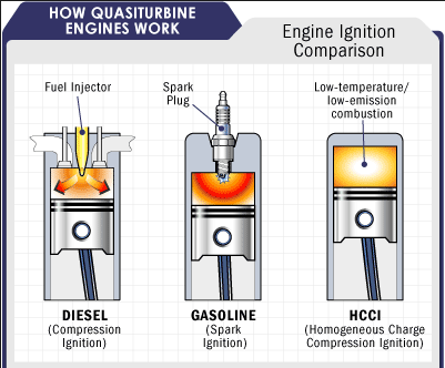 gasoline engine 2