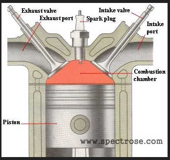 gasoline engine 4