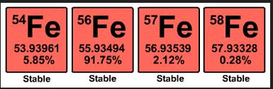 iron iron isotopes
