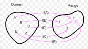 mapping domain range