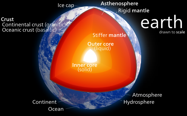 earth core .... 999