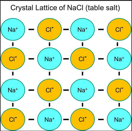 salt molecule lattice